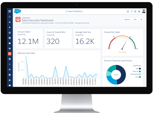 Salesforce Customization Dashboard